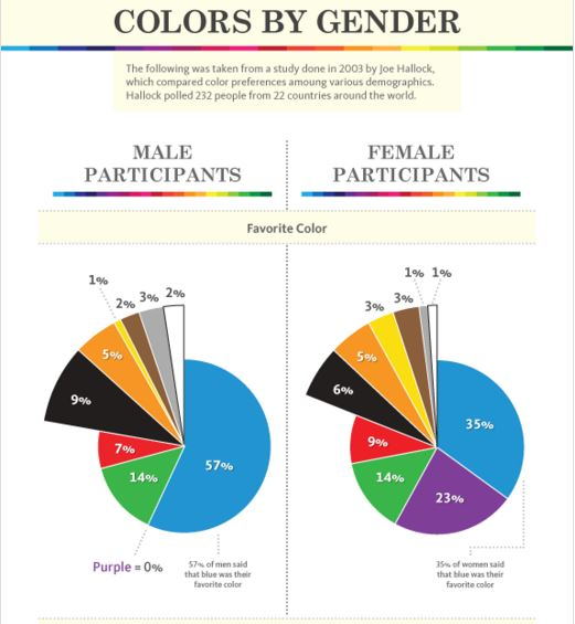 most popular colors, colors that sell well, best colors